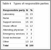 Table 4. Types of responsible parties.