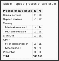 Table 5. Types of process-of-care issues.