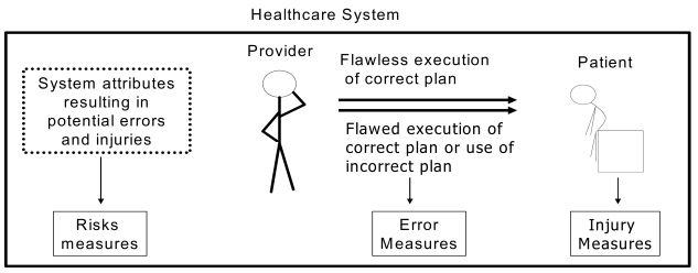 Figure 1. Error, injury, and risk measures in the context of health care systems.