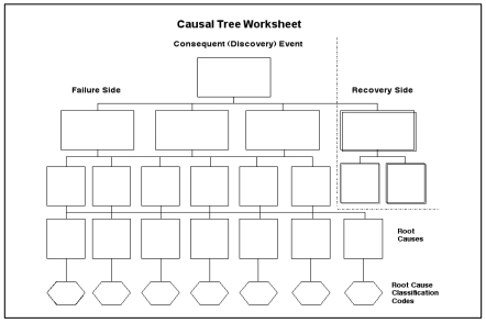 Figure 1 A Blank Causal Tree Worksheet Which Is Used To Draw