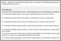 Table 4. Summary of descriptive statistics for assessment of debriefing effectiveness during the closure portion of debriefing discussions.