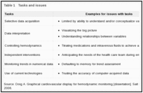 Patient Monitors in Critical Care: Lessons for Improvement