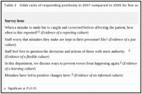 Table 2. Odds ratio of responding positively in 2007 compared to 2005 for five survey items.