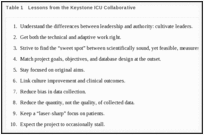 Table 1. Lessons from the Keystone ICU Collaborative.