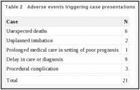 Table 2. Adverse events triggering case presentations.