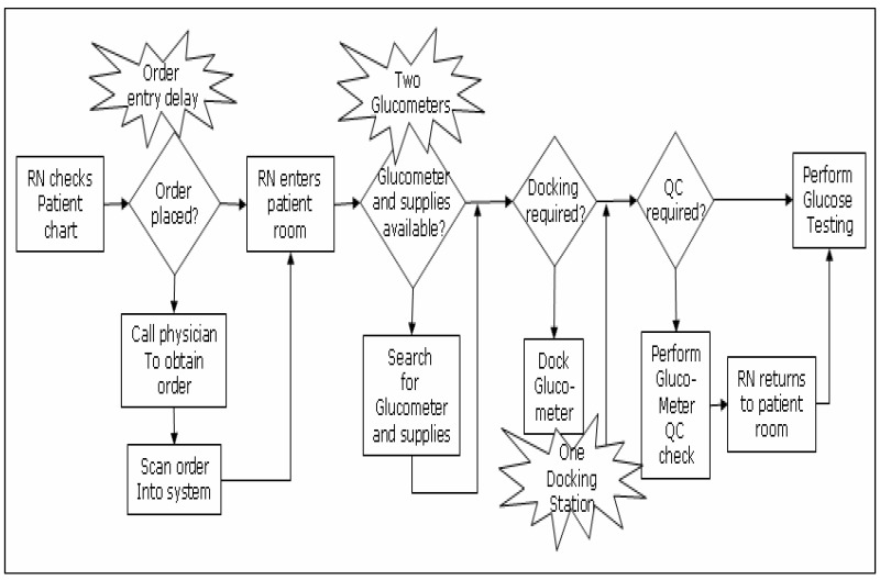 Figure 2a Process Flow Diagram For Performing A Glucose Test On A