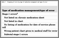 Medication Management Transactions and Errors in Family