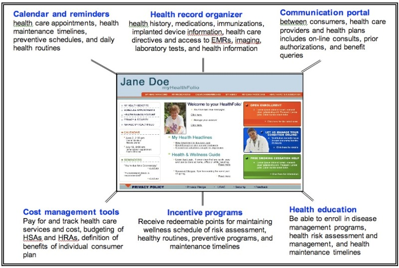 Figure 1, Summary of features and functions of the myHealthfolio