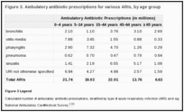 Figure 3. Ambulatory antibiotic prescriptions for various ARIs, by age group.