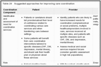 Table 20. Suggested approaches for improving care coordination.