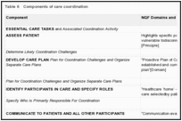 Table 6. Components of care coordination.