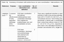 Table 14j. Summary of reviews with entire focus on care coordination interventions: stroke.