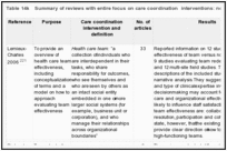 Table 14k. Summary of reviews with entire focus on care coordination interventions: no specific clinical topic.