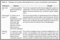 Table 15. Summary of reviews with partial focus on care coordination interventions.