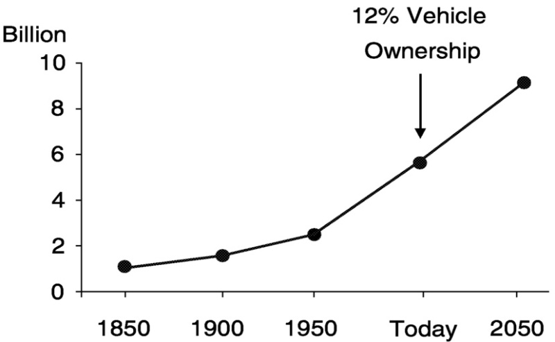FIGURE 6.1. World population and vehicle ownership.