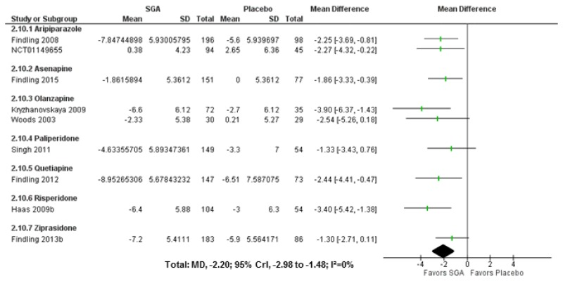 Figure 29, SGAs versus placebo for positive symptoms on