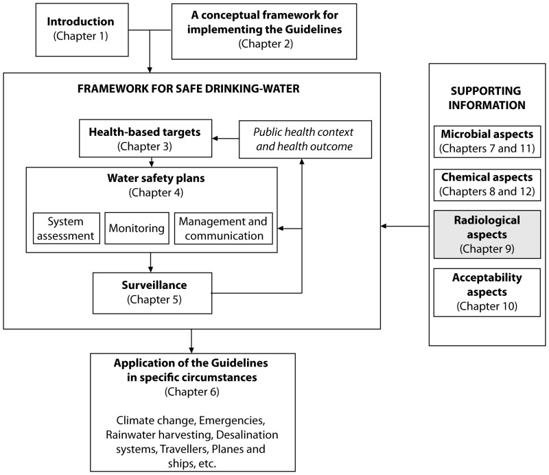 Radiological Aspects Guidelines For Drinking Water Quality