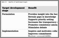 Table 3.1. Benefits of health-based targets.