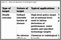 Table 3.2. Nature and application of health-based targets.