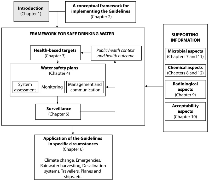 drinking water principles and practices free download