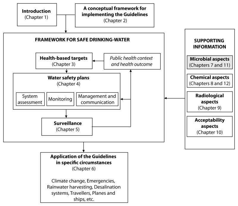 Microbial aspects - Guidelines for Drinking-Water Quality