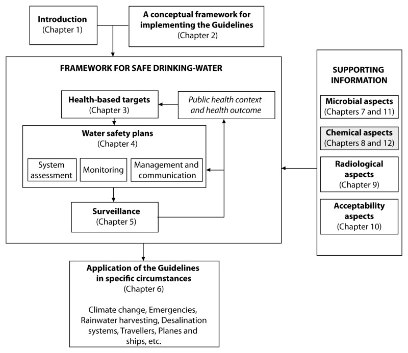 Chemical Aspects Guidelines For Drinking Water Quality