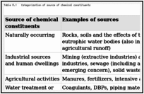 Chemical aspects - Guidelines for Drinking-Water Quality