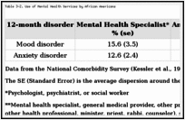 Table 3-2. Use of Mental Health Services by African Americans.
