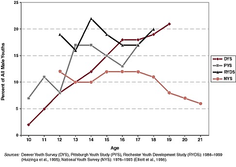 Figure 3-2. Prevalence of serious violence among male youths, by age: four longitudinal surveys.