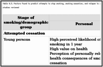 Table 4.3. Factors found to predict attempts to stop smoking, smoking cessation, and relapse to smoking among women who were current smokers in the 13 longitudinal studies reviewed.
