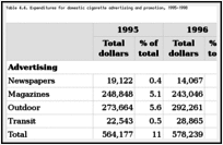 Table 4.4. Expenditures for domestic cigarette advertising and promotion, 1995-1998.
