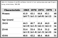 Table 2.2. Prevalence (% and 95% confidence interval) of ever smoking among women aged 18 years or older, by selected characteristics, National Health Interview Survey, United States, 1965-1998.