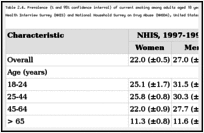 Table 2.4. Prevalence (% and 95% confidence interval) of current smoking among adults aged 18 years or older, by gender and selected characteristics, National Health Interview Survey (NHIS) and National Household Survey on Drug Abuse (NHSDA), United States, 1997-1998.