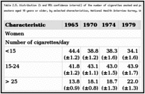 Table 2.5. Distribution (% and 95% confidence interval) of the number of cigarettes smoked and percentage smoking 25 or more cigarettes per day, among women current smokers aged 18 years or older, by selected characteristics, National Health Interview Survey, United States, 1965-1998.