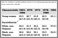 Table 2.6. Prevalence (% and 95% confidence interval) of ever smoking among young women aged 18-24 years, by selected characteristics, National Health Interview Survey, United States, 1965-1998.
