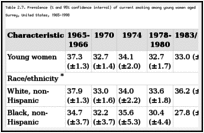 Table 2.7. Prevalence (% and 95% confidence interval) of current smoking among young women aged 18-24 years, by selected characteristics, National Health Interview Survey, United States, 1965-1998.