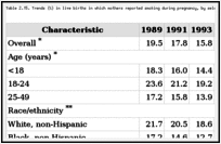 Table 2.15. Trends (%) in live births in which mothers reported smoking during pregnancy, by selected characteristics, United States, 1989-1998.