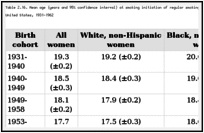 Table 2.16. Mean age (years and 95% confidence interval) at smoking initiation of regular smoking for selected birth cohorts, by gender and race or ethnicity, United States, 1931-1962.