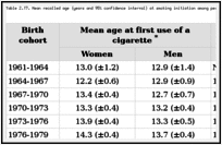 Table 2.17. Mean recalled age (years and 95% confidence interval) at smoking initiation among persons who ever smoked, by gender, United States, 1961-1979.