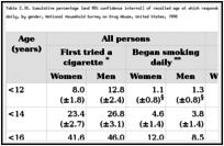 Table 2.18. Cumulative percentage (and 95% confidence interval) of recalled age at which respondents aged 30-39 years first tried a cigarette or began to smoke daily, by gender, National Household Survey on Drug Abuse, United States, 1998.