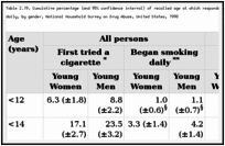Table 2.19. Cumulative percentage (and 95% confidence interval) of recalled age at which respondents aged 18-21 years first tried a cigarette or began to smoke daily, by gender, National Household Survey on Drug Abuse, United States, 1998.