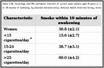 Table 2.20. Percentage (and 95% confidence interval) of current women smokers aged 18 years or older who reported that they smoked their first cigarette within 10 or 30 minutes of awakening, by selected characteristics, National Health Interview Survey, United States, 1987.