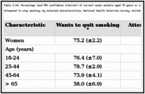 Table 2.24. Percentage (and 95% confidence interval) of current women smokers aged 18 years or older who reported an interest in quitting smoking or who recently attempted to stop smoking, by selected characteristics, National Health Interview Survey, United States, 1995.