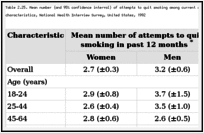Table 2.25. Mean number (and 95% confidence interval) of attempts to quit smoking among current smokers aged 18 years or older, by gender and selected characteristics, National Health Interview Survey, United States, 1992.
