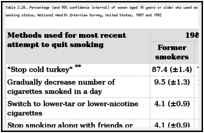 Table 2.26. Percentage (and 95% confidence interval) of women aged 18 years or older who used selected methods to quit smoking during most recent attempt, by smoking status, National Health Interview Survey, United States, 1987 and 1992.