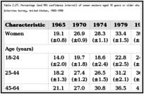 Table 2.27. Percentage (and 95% confidence interval) of women smokers aged 18 years or older who have quit smoking, by selected characteristics, National Health Interview Survey, United States, 1965-1998.
