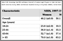 Table 2.28. Percentage (and 95% confidence interval) of smokers aged 18 years or older who have quit smoking, by gender and selected characteristics, National Health Interview Survey (NHIS) and National Household Survey on Drug Abuse (NHSDA), United States, 1997-1998.