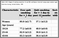 Table 2.29. Stages of smoking cessation (% and 95% confidence interval) among women smokers aged 18 years or older, by selected characteristics, National Health Interview Survey, United States, 1992.