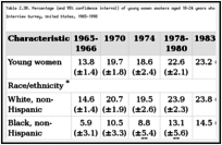Table 2.30. Percentage (and 95% confidence interval) of young women smokers aged 18-24 years who have quit smoking, by selected characteristics, National Health Interview Survey, United States, 1965-1998.