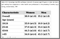 Table 2.31. Percentage (and 95% confidence interval) of persons aged 18 years or older who had smoked in the previous 12 months who reported receiving advice to quit smoking from a physician or other health care professional in the preceding 12 months, by gender and selected characteristics, National Health Interview Survey, United States, 1991.
